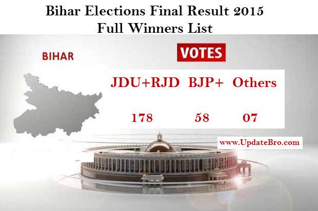 Bihar Election Result 2015 Winners List