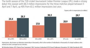 IPL-TV-TRP-Ratings-viewership-data